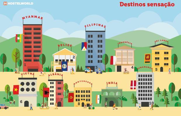 Hostelworld-Portugal-foi-o-121-pais-mais-visitado-do-mundo_fullview